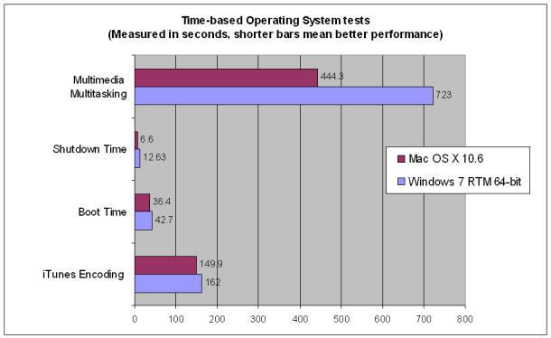 mac benchmarks