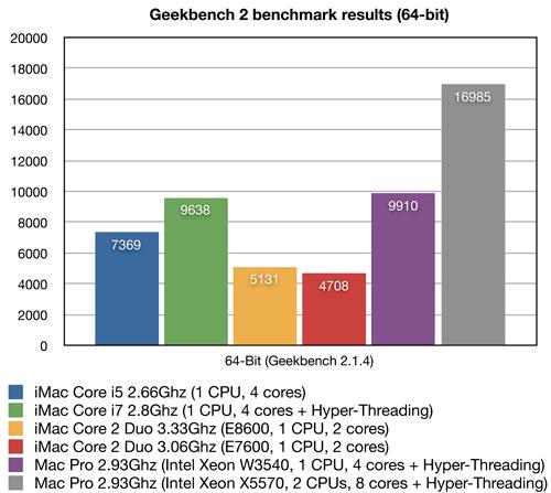 imac core i5 i7 benchmarks