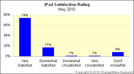 ipad satisfaction rating