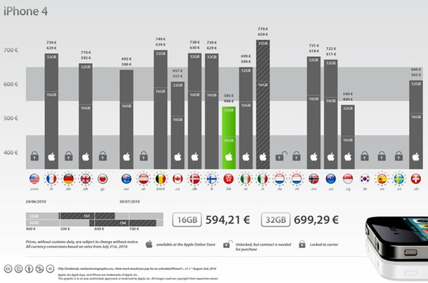 iphone 4 world prices