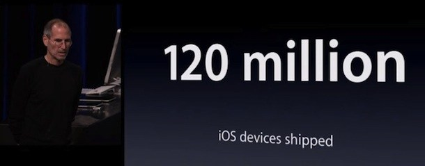 ios devices sold