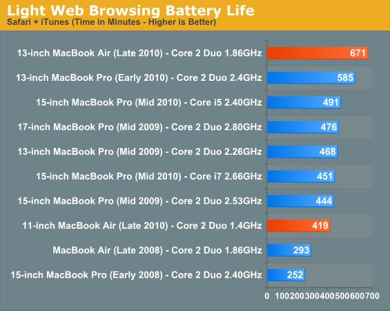 light browsing new macbook air battery life
