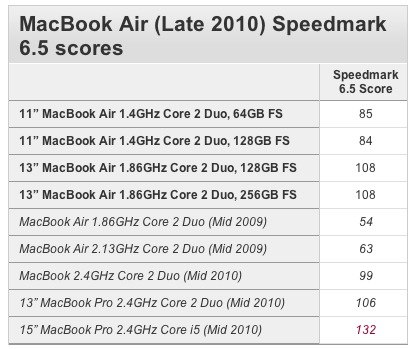 macbook air 11 and 13 benchmarks vs macbook pro