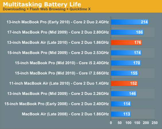 macbook air 2010 battery life worst case