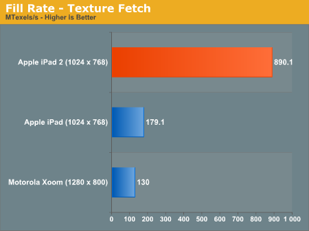ipad-2-graphics-performance