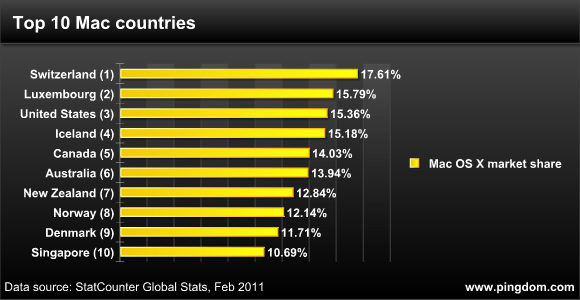 mac-market-share-top-countries