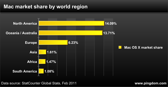 mac-market-share-world