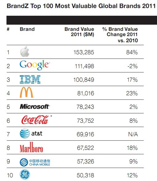 Apple is Worlds Most Valuable Brand 2011