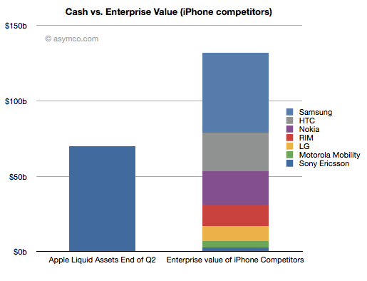 Apple Cash could Buy Competitors