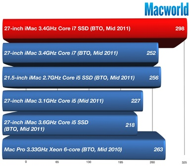 Fastest Mac is an iMac with SSD