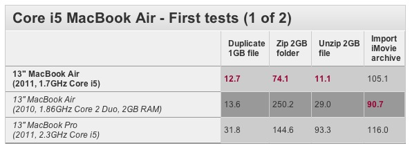 MacBook Air 2011 Benchmarks via MacWorld