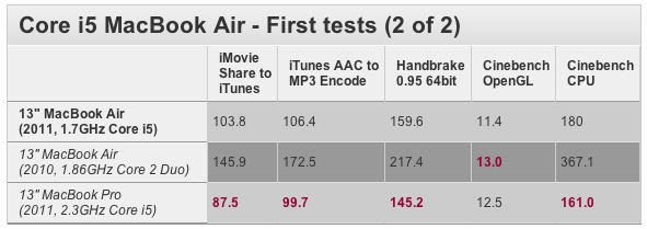 MacBook Air Core i5 2011 Benchmarks