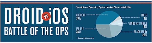 Droid vs iOS users