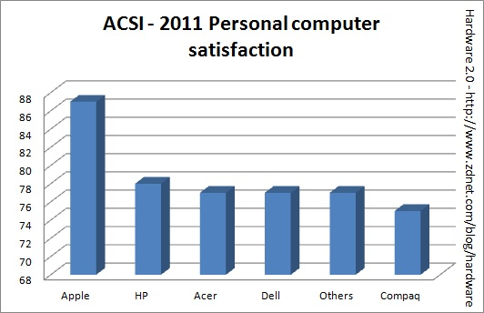 Apple tops customer satisfaction survey, again