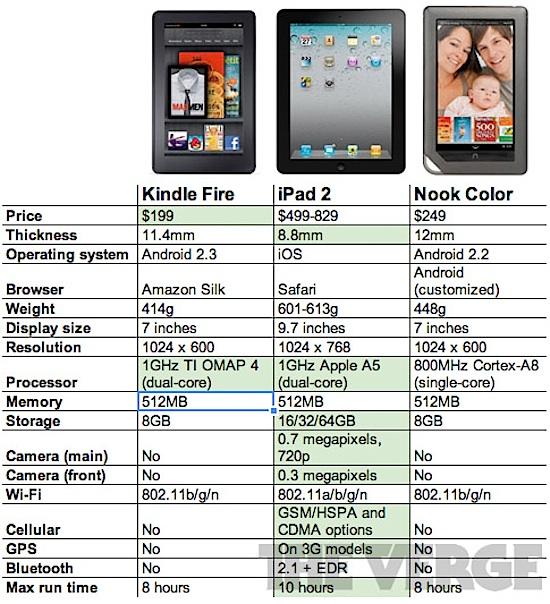 Kindle Fire vs iPad 2 vs Nook