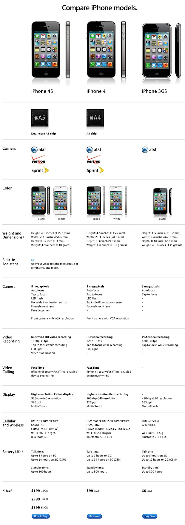 Compare iPhone 4S vs iPhone 4 vs iPhone 3GS