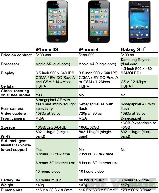 iPhone 4S vs Galaxy S2