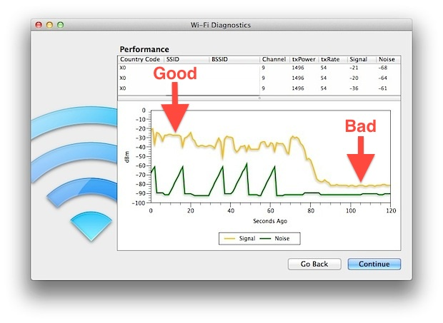 How Check Wireless Signal Strength And Optimize Wifi Networks Mac