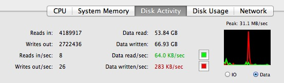 Monitor Disk Activity in Mac OS X