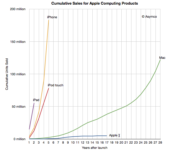 Cumulative Apple Sales: Mac vs iPhone vs iPad vs iPod touch vs Apple II