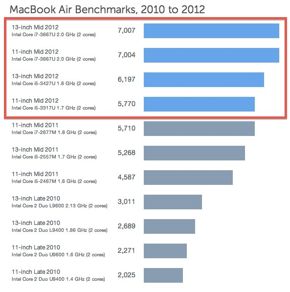 MacBook Air 2012 Geekbench benchmarks