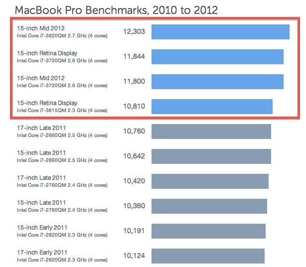 MacBook Pro 2012 Benchmarks with Geekbench