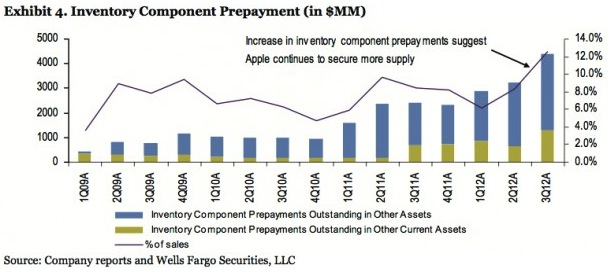 Component prepayment chart could relate to the iPhone