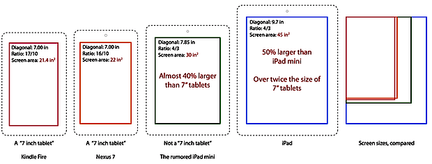 iPad vs iPad Mini and other tablet screen sizes compared