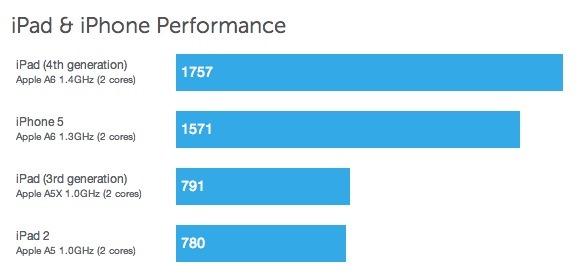 iPad 4 benchmarks