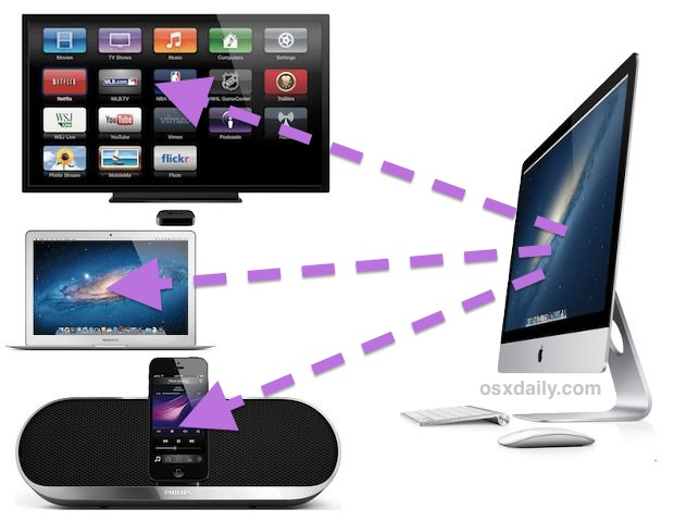 Airplay Stream Music to Multiple Devices