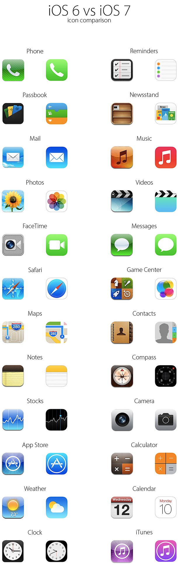 iOS 7 icons vs iOS 6 icons