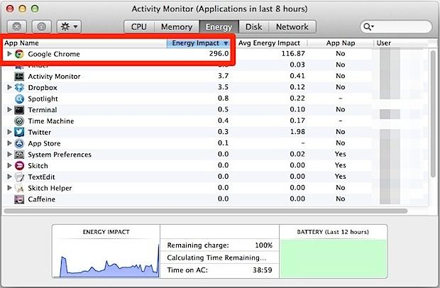Activity Monitor energy usage indicator