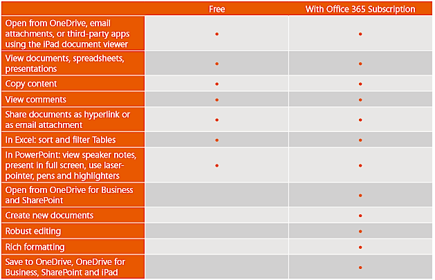 Office for iPad, free vs paid
