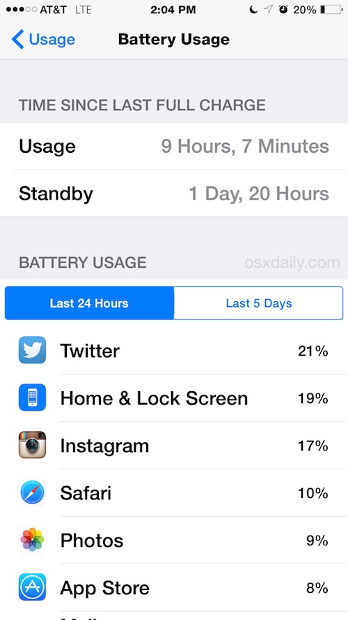 iPhone 6 Plus Battery Life lasts a really long time