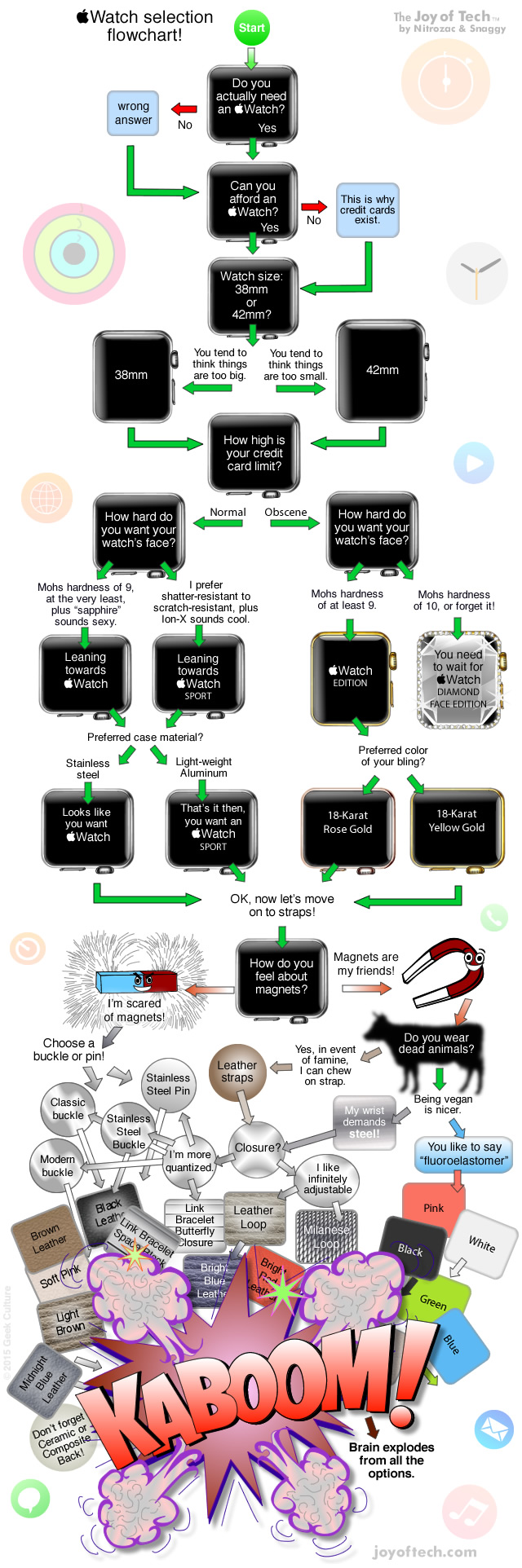 Joy of Tech Flowchart for Apple Watch