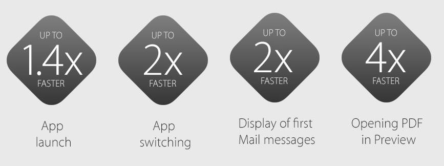 OS X El Capitan performance boost