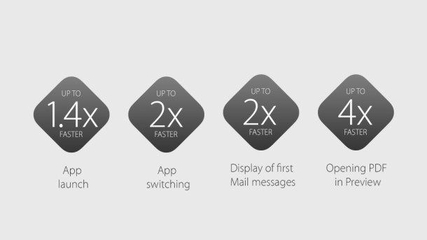 Speed improvements to OS X El Capitan