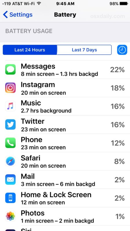 See exactly how much time an app is used for