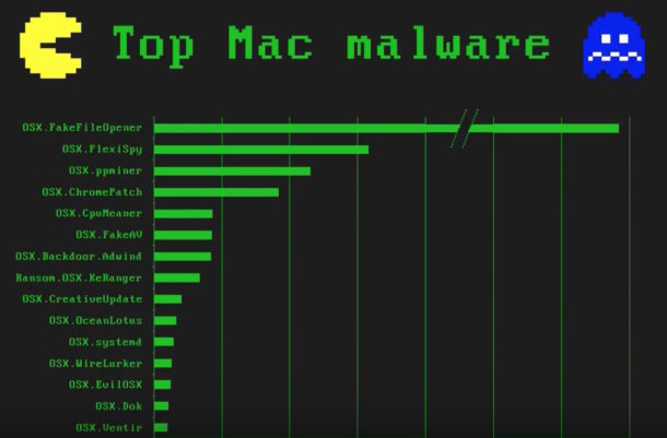 Mac malware presentation from Thomas Reed
