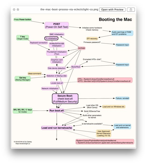 The Mac Boot Process diagram from EclectricLight