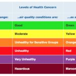 AQI Index information from AirNow website